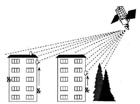 Выбор места для установки антенны
