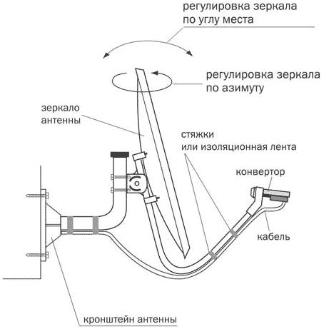 установка офсетной антенны
