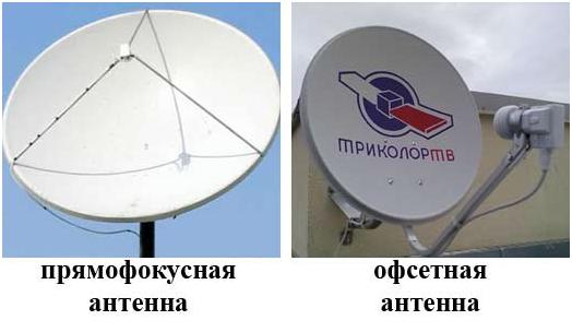 антенна прямофокусная